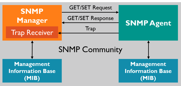 SNMP 协议相关测试| Dongfei's Blog