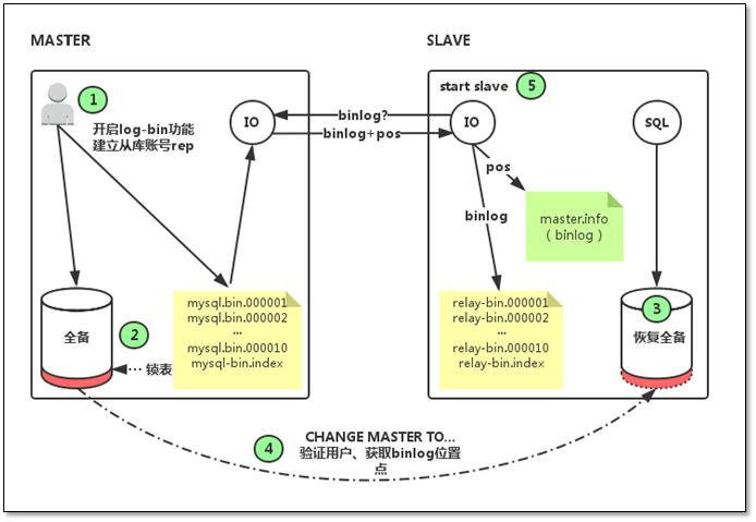 mysql-replication